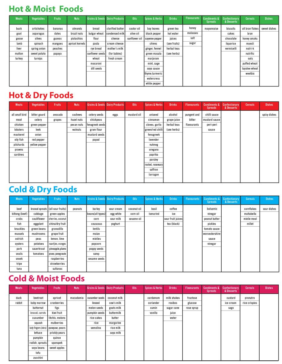 8 healthy living programmes - diet chart BilSang - 8 Healthy living programmes