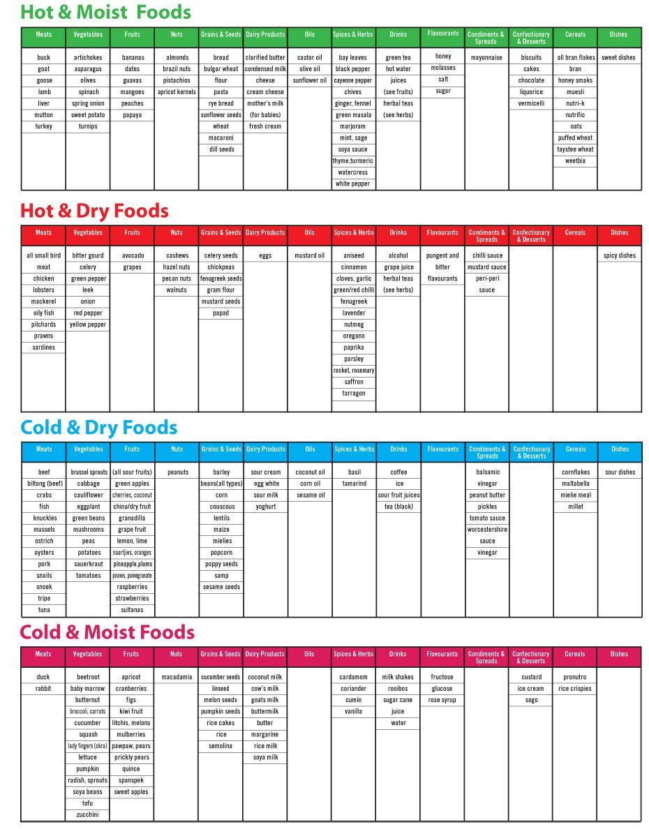 8 healthy living programmes - diet chart PhlegMel - 8 Healthy living programmes