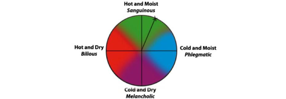 identifying temperament - id chart - Identifying temperament