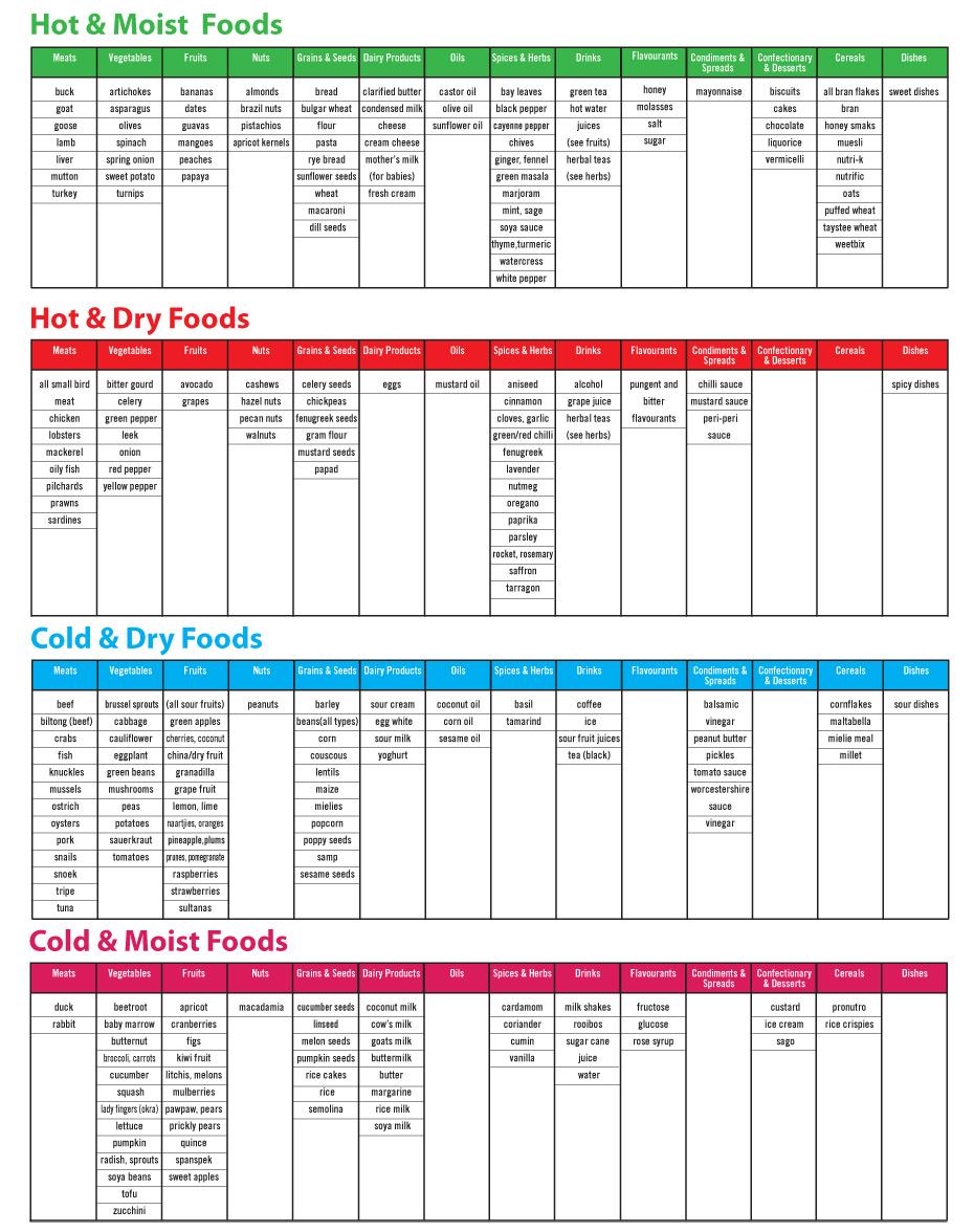 t1 8 healthy living programmes - diet chart SangBil - 8 Healthy living programmes