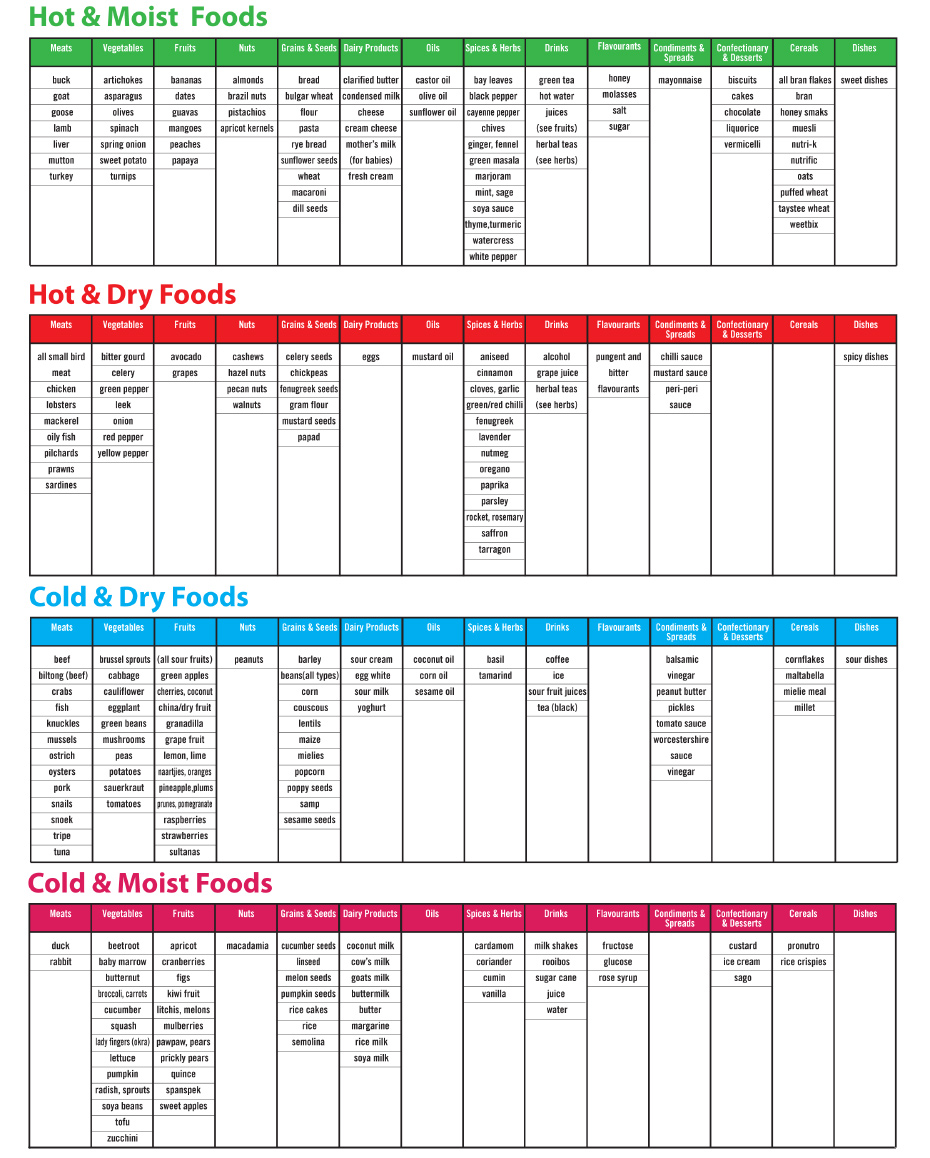 8 healthy living programmes - diet chart BilMel - 8 Healthy living programmes