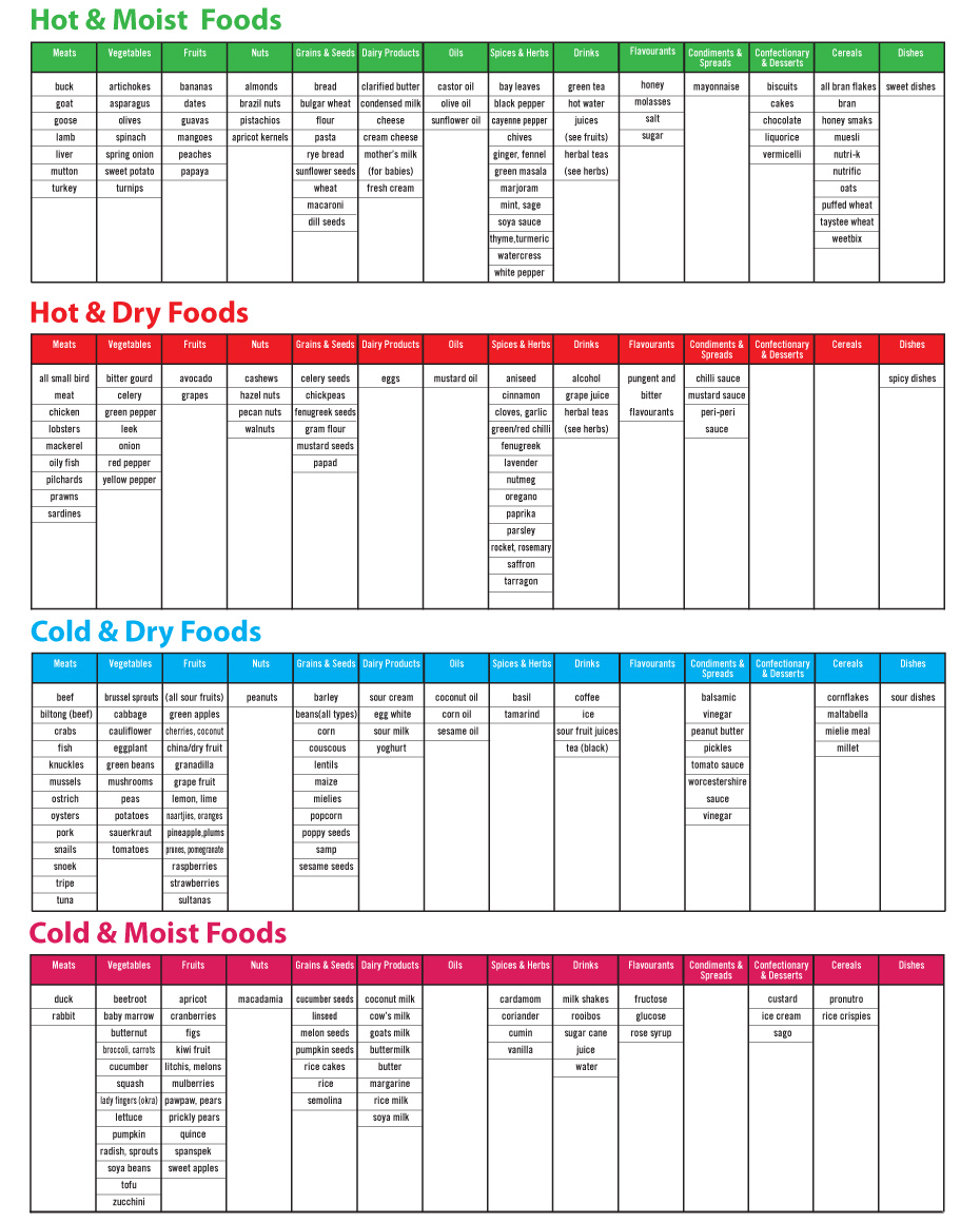 8 healthy living programmes - diet chart MelBil - 8 Healthy living programmes