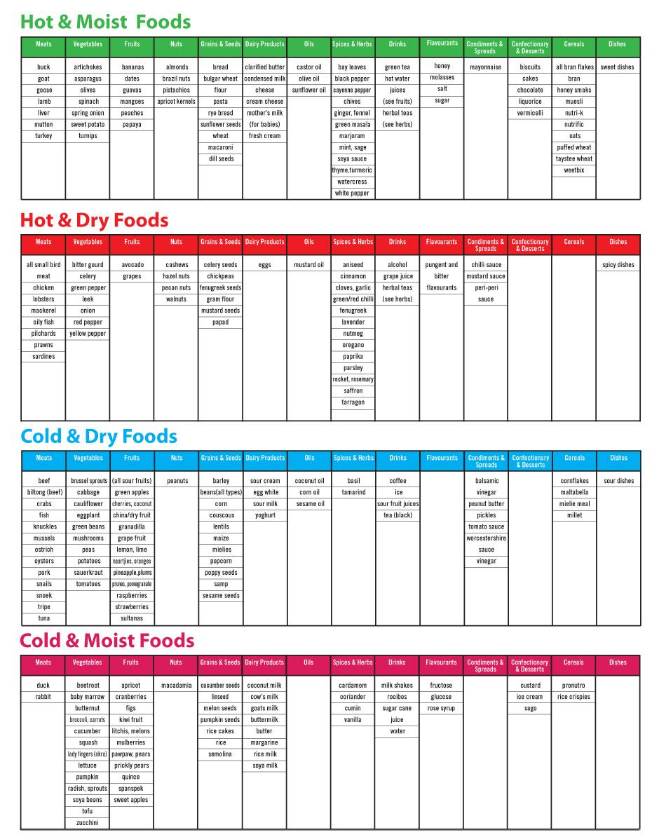 8 healthy living programmes - diet chart MelPhleg - 8 Healthy living programmes