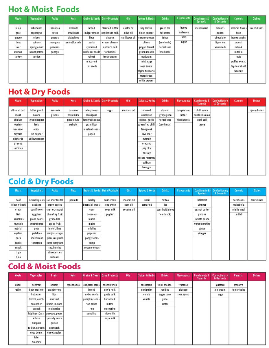 8 healthy living programmes - diet chart PhlegSang 1 - 8 Healthy living programmes