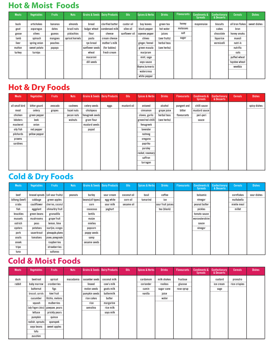 8 healthy living programmes - diet chart SangPhleg - 8 Healthy living programmes