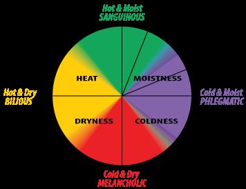 tibb principle: lifestyle factors - Tibb circle 2019 xy - Tibb Principle: Lifestyle Factors